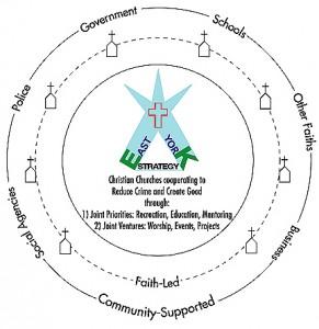 East York Strategy Circle